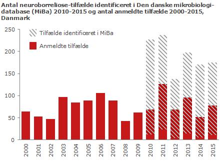 Neuroborreliosetilfælde 2000-2015