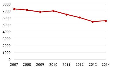 Regionale udgifter til medicintilskud 2007-2014 (mio. kr.)