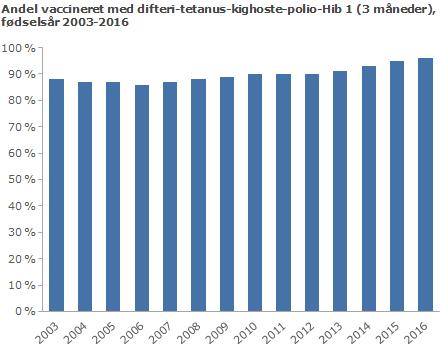 Andel vaccineret med difteri-tetanus-kighoste-polio-Hib 1 (3 måneder), fødselsår 2003-2016