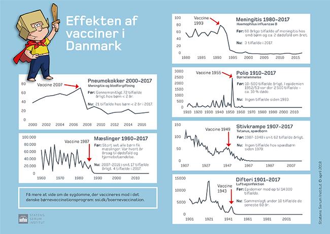 Infografik: Effekten af vacciner i DK