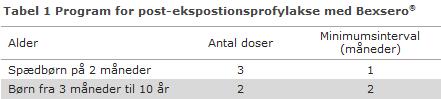 Program for post-ekspostionsprofylakse med Bexsero®