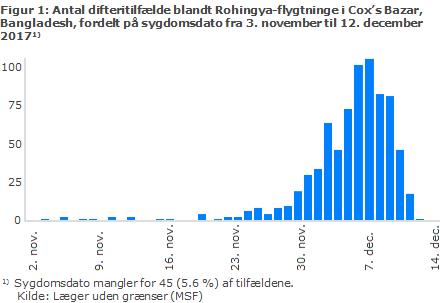 Antal difteritilfælde blandt Rohingya-flygtninge i Cox's Bazar, Bangladesh