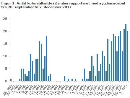 Figur 1: Antal koleratilfælde i Zambia rapporteret med sygdomsdebut fra 28. september til 2. december 2017