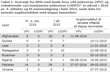 Oversigt fra WHO med lande hvor vild polio virus og cirkulerende vaccinestamme-poliovirus er påvist i 2016