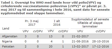 Tabel 1. Oversigt fra WHO med lande hvor vild polio virus (VPV) og cirkulerende vaccinestamme-poliovirus (cVPV) er påvist pr. 3. maj 2017