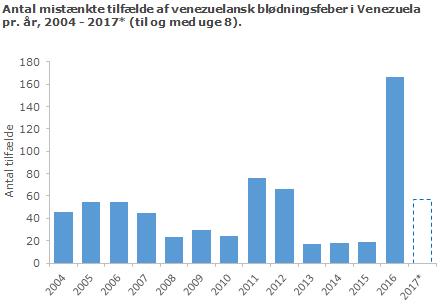 Venezuelansk blødningsfeber