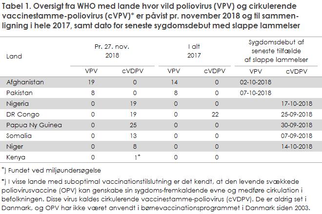 Tabel 1. Oversigt fra WHO med lande hvor vild poliovirus (VPV) og cirkulerende vaccinestamme-poliovirus (cVPV) er påvist