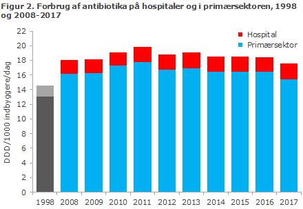 Figur 2. Forbrug af antibiotika på hospitaler og i primærsektoren, 1998 og 2008-2017