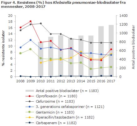 Figur 4. Resistens (%) hos Klebsiella pneumoniae-blodisolater fra mennesker, 2008-2017