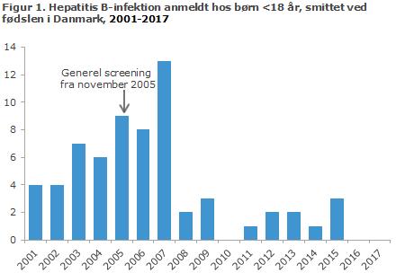 Figur 1. Hepatitis B-infektion anmeldt hos børn <18 år, smittet ved fødslen i Danmark, 2001-2017