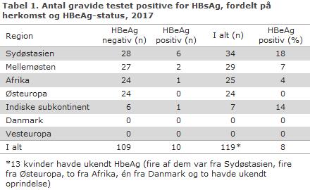 Tabel 1. Antal gravide testet positive for HBsAg, fordelt på herkomst og HBeAg-status, 2017