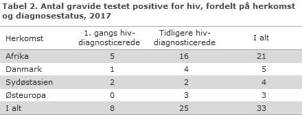 Tabel 2. Antal gravide testet positive for hiv, fordelt på herkomst og diagnosestatus, 2017