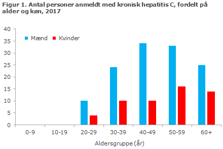 Figur 1. Antal personer anmeldt med kronisk hepatitis C, fordelt på alder og køn, 2017