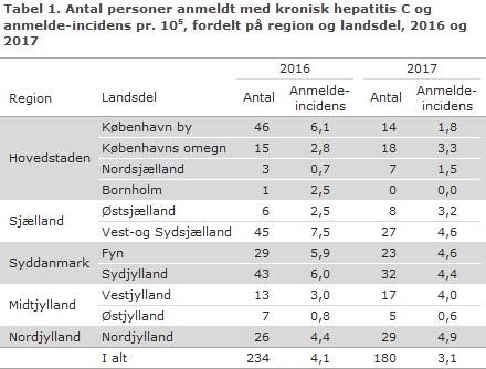 Tabel 1. Antal personer anmeldt med kronisk hepatitis C og anmelde-incidens, fordelt på region og landsdel, 2016 og 2017