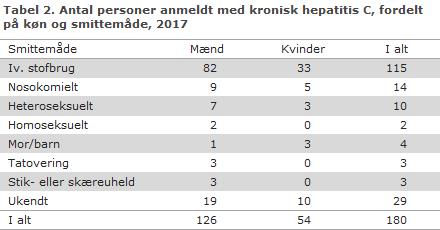 Tabel 2. Antal personer anmeldt med kronisk hepatitis C, fordelt på køn og smittemåde, 2017