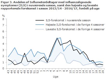 Figur 3. Andelen af Influmeterdeltager med influenzalignende symptomer (ILS) i nuværende sæson, samt den højeste og laveste rapporterede forekomst i sæson 2013/14 - 2017/18, fordelt på uge