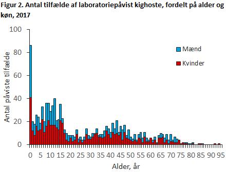 Figur 2. Antal tilfælde af laboratoriepåvist kighoste, fordelt på alder og køn, 2017