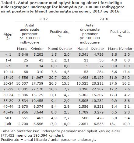 Tabel 4. Antal personer med oplyst køn og alder i forskellige aldersgrupper undersøgt for klamydia pr. 100.000 indbyggere samt positivrate blandt undersøgte personer, 2017 og 2016
