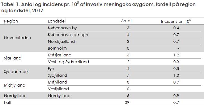 Tabel 1. Antal og incidens pr. 105 af invasiv meningokoksygdom, fordelt på region og landsdel, 2017