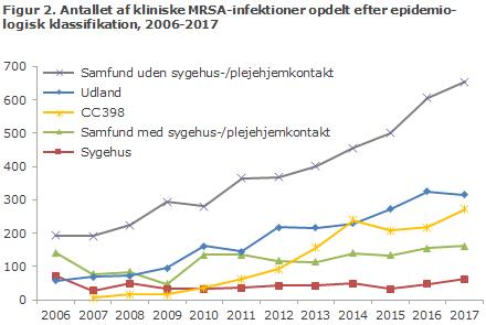 Figur 2. Antallet af kliniske MRSA-infektioner opdelt efter epidemiologisk klassifikation, 2006-2017