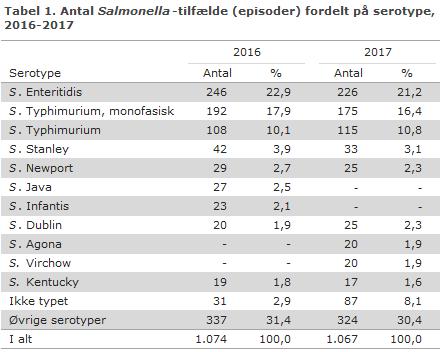 Tabel1. Antal Salmonella-tilfælde (episoder) fordelt på serotype, 2016-2017
