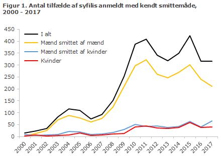 Figur 1. Antal tilfælde af syfilis anmeldt med kendt smittemåde, 2000-2017