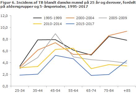 Figur 6. Incidens af TB blandt danske mænd på 25 år og derover, fordelt på aldersgrupper og 5-årsperioder, 1995-2017