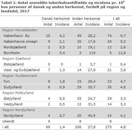 Tabel 1: Antal anmeldte tuberkulosetilfælde og incidens pr. 100.000 hos personer af dansk og anden herkomst, fordelt på region og landsdel, 2017