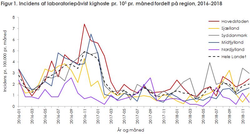 Figur 1. Incidens af laboratoriepåvist kighoste pr. 105 pr. måned fordelt på region, 2016-2018