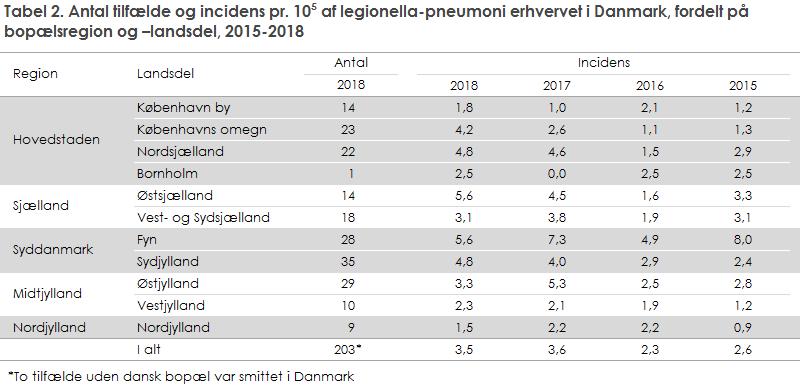 Tabel 2. Antal tilfælde og incidens pr. 105 af legionella-pneumoni erhvervet i Danmark, fordelt på bopælsregion og –landsdel, 2015-2018