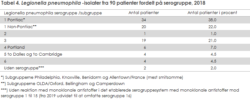 Tabel 4. Legionella pneumophila-isolater fra 90 patienter fordelt på serogruppe, 2018