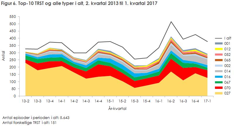 Figur 6. Top-10 TRST og alle typer i alt, 2. kvartal 2013 til og med 1. kvartal 2017