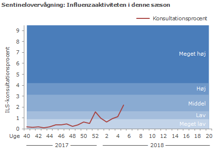 Sentinelovervågning: influenzaaktiviteten i denne sæson