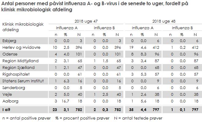 Antal personer med påvist influenza A- og B-virus i de seneste to uger