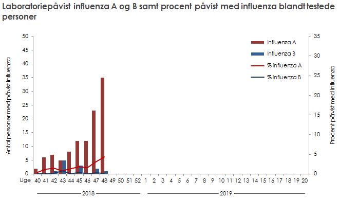 Laboratoriepåvist influenza A og B samt procent med påvist influenza blandt testede personer