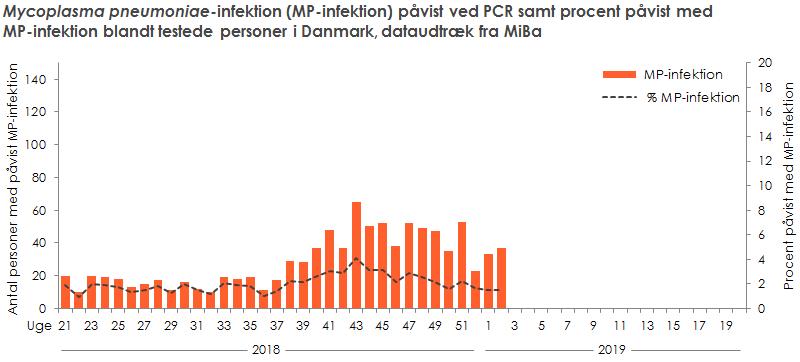 Laboratoriepåvist Mycoplasma pneumoniae-infektion samt procent påvist med Mycoplasma pneumoniae blandt testede personer