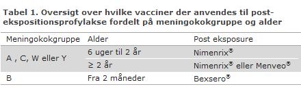 Tabel 1. Oversigt over hvilke vacciner der anvendes til post-ekspositionsprofylakse fordelt på meningokok og alder