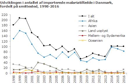 Udviklingen i antallet af importerede malariatilfælde til Danmark siden 1998, fordelt på smittested