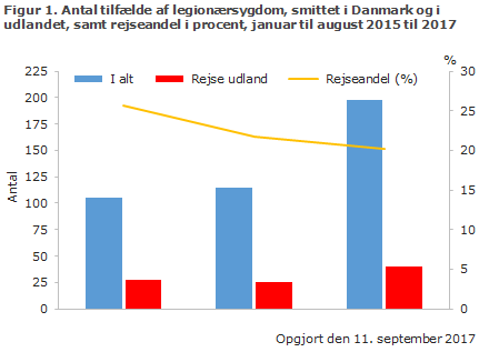 Figur 1. Antal tilfælde af legionærsygdom smittet i Danmark og i udlandet, samt rejseandel i procent, januar til august 2015 til 2017