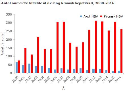 Antal anmeldte tilfælde af akut og kronisk hepatitis B, 2000-2016