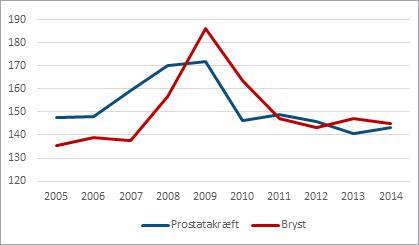 Figur 3 Incidensrate for bryst- og prostatakræft (pr. 100.000 mænd/kvinder, aldersstandardiseret) pr. år 2005-2014