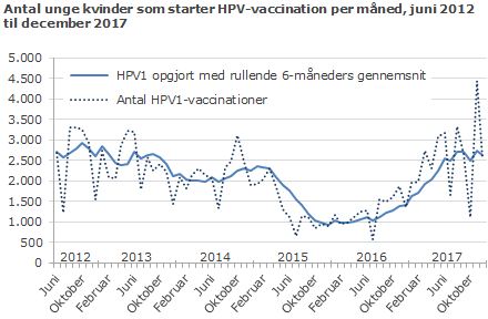 Antal unge kvinder som starter HPV-vaccination per måned, juni 2012 - december 2017