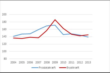 Effekt af screening for brystkræft og anvendelse af PSA måling for prostatakræft på incidens pr. 100.000