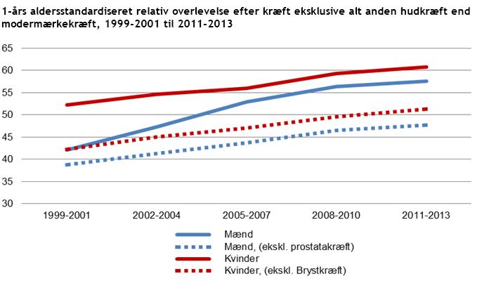1-års aldersstandardiseret relativ overlevelse efter kræft eksklusive alt anden hudkræft end modermærkekræft, 1999-2001 til 2011-2013