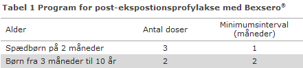 Program for post-ekspostionsprofylakse med Bexsero®