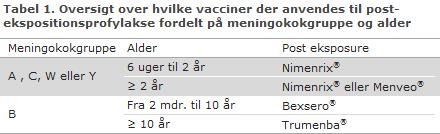 Tabel 1. Oversigt over hvilke vacciner der anvendes til postekspositionsprofylakse fordelt på meningokokgruppe og alder